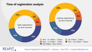 Internet_Registrations_PPT_version.007