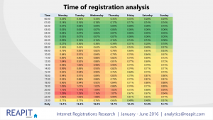 Internet_Registrations_PPT_version.008